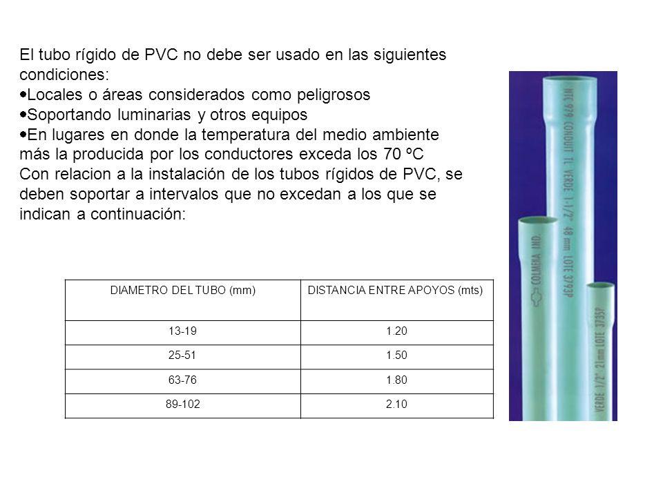 El tubo rígido de PVC no debe ser usado en las siguientes condiciones: Locales o áreas considerados como peligrosos Soportando luminarias y otros equi