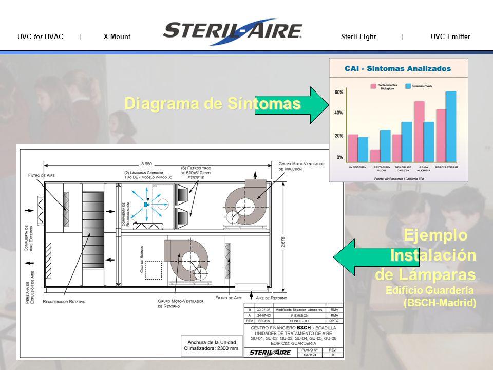 UVC for HVAC | X-Mount Steril-Light | UVC Emitter EjemploInstalación de Lámparas Edificio Guardería (BSCH-Madrid) Diagrama de Síntomas