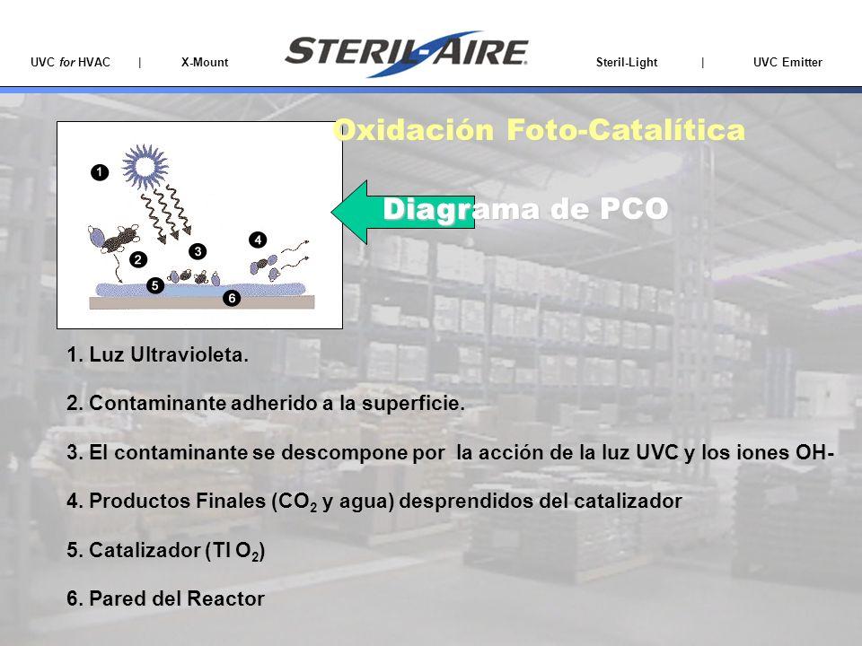 UVC for HVAC | X-Mount Steril-Light | UVC Emitter 1. Luz Ultravioleta. 2. Contaminante adherido a la superficie. 3. El contaminante se descompone por