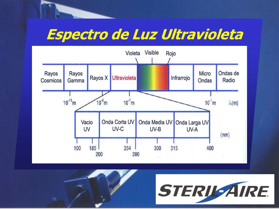 1 nanómetro (nm )= 1/1000 micras UV-A (315nm - 400nm) - Infrarrojos negros y lámparas de bronceado solar, dañinos a los ojos UV-B (280nm - 315nm) - Causantes de quemaduras solares y cáncer de piel UV-C (200nm - 280nm) Germicida, dañan el ADN de las células