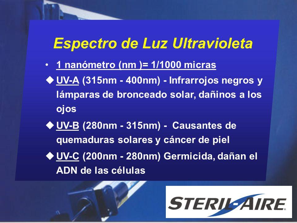 Rendimiento de Lámparas UV-C Características Potencia UV vs.