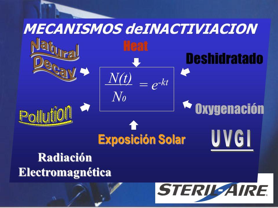 Ultravioleta Materia Genética Dañada Acido Nucleico Absorbe 230nm a 290nm Perturbación del ADN Organismo –No-viable –Incapacidad de reproducción –Incapacidad de infección