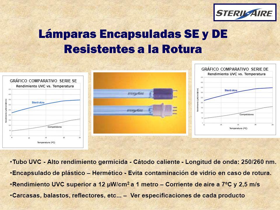 Lámparas Encapsuladas SE y DE Resistentes a la Rotura Tubo UVC - Alto rendimiento germicida - Cátodo caliente - Longitud de onda: 250/260 nm. Encapsul