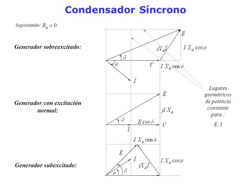 Condensador Síncrono Suponiendo: Generador sobreexcitado: Generador subexcitado: Lugares geométricos de potencia constante para : E, I Generador con e