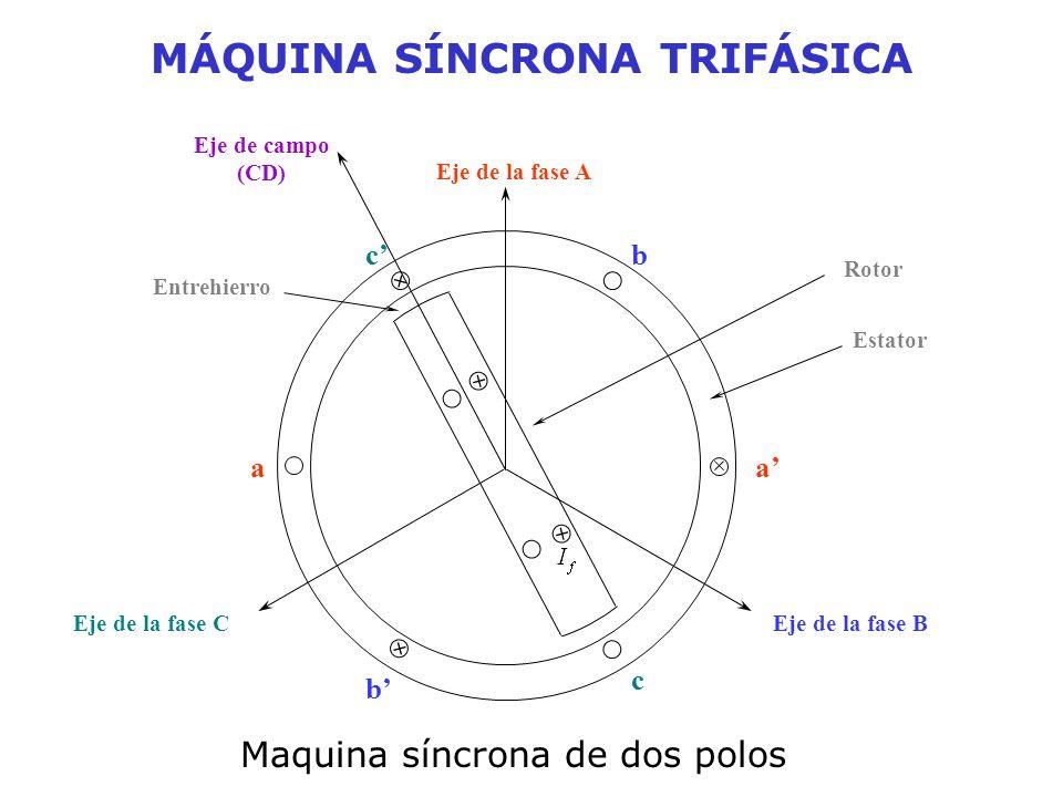 Eje de campo (CD) Rotor Entrehierro Eje de la fase A Eje de la fase BEje de la fase C aa b cb c Estator Maquina síncrona de dos polos MÁQUINA SÍNCRONA