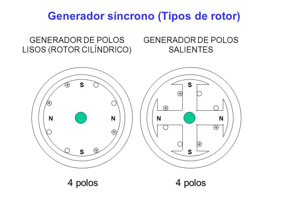 Generador síncrono de polos lisos (Rotor Cilíndrico) Diagrama fasorial La referencia es el voltaje de terminales: La magnitud del voltaje interno es proporcional a la corriente de campo: La impedancia de la maquina: Circuito equivalente Ecuación de voltaje del circuito: Voltaje interno.
