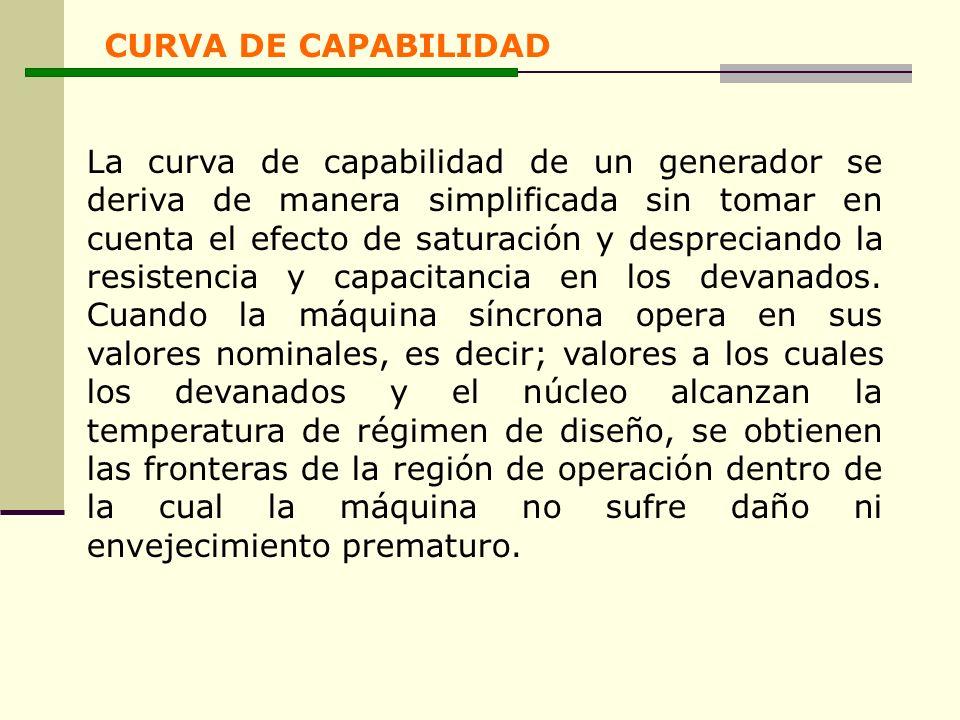 CURVA DE CAPABILIDAD La curva de capabilidad de un generador se deriva de manera simplificada sin tomar en cuenta el efecto de saturación y desprecian
