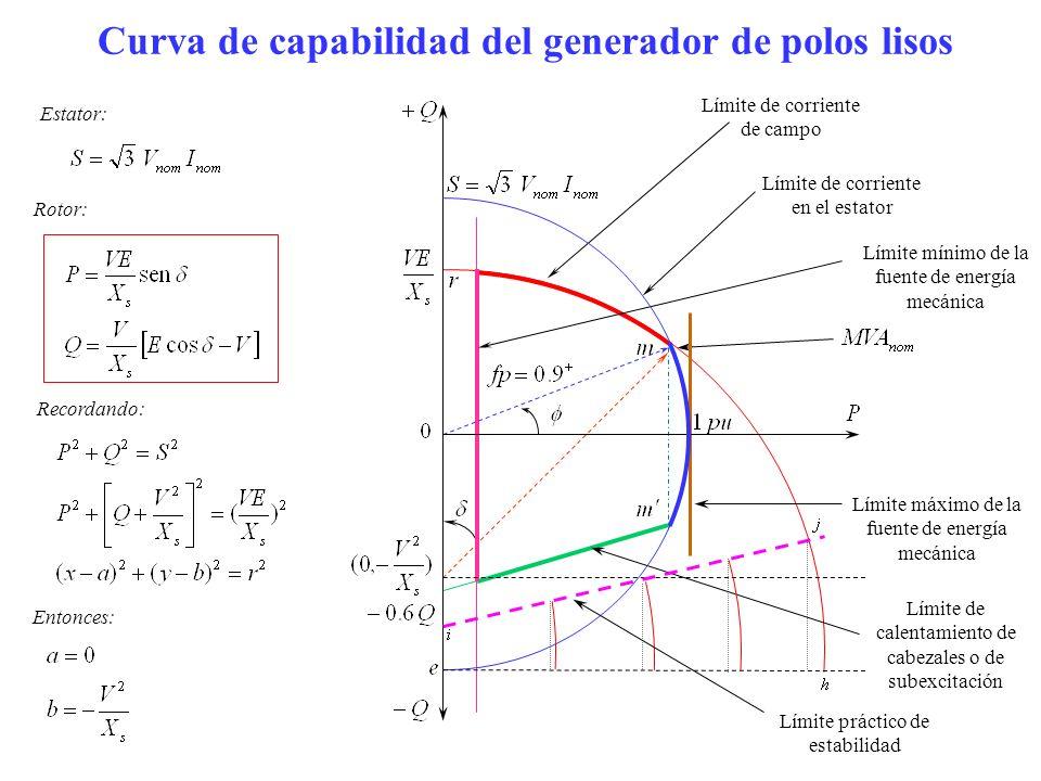 Curva de capabilidad del generador de polos lisos Límite de corriente de campo Recordando: Entonces: Rotor: Límite de calentamiento de cabezales o de