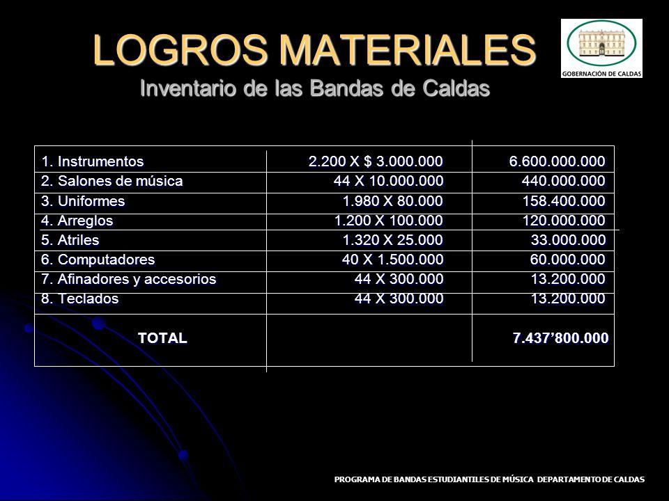 LOGROS MATERIALES Inventario de las Bandas de Caldas 1. Instrumentos2.200 X $ 3.000.0006.600.000.000 2. Salones de música 44 X 10.000.000 440.000.000