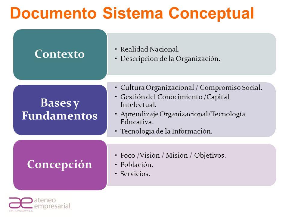 Documento Sistema Conceptual Realidad Nacional. Descripción de la Organización. Contexto Cultura Organizacional / Compromiso Social. Gestión del Conoc