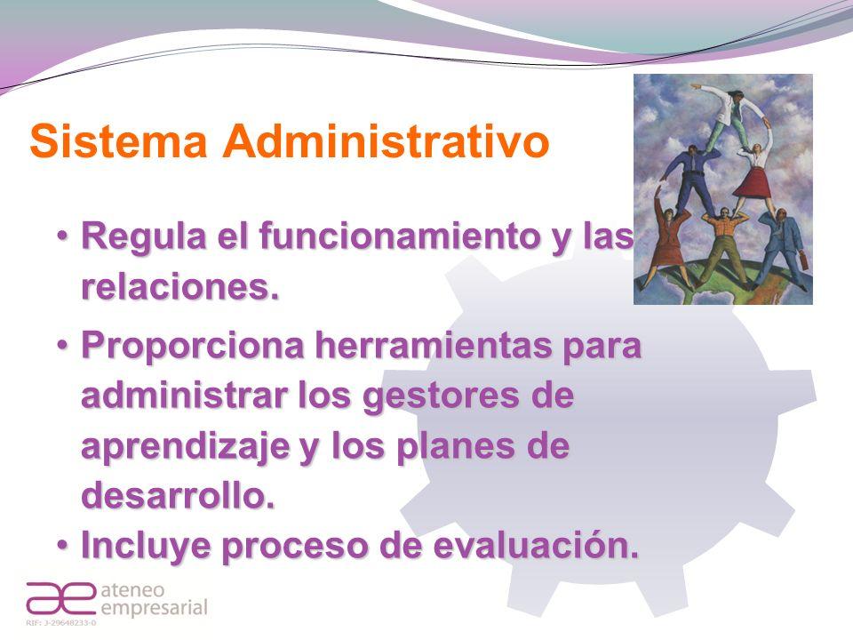 Sistema Administrativo Regula el funcionamiento y las relaciones.Regula el funcionamiento y las relaciones. Proporciona herramientas para administrar