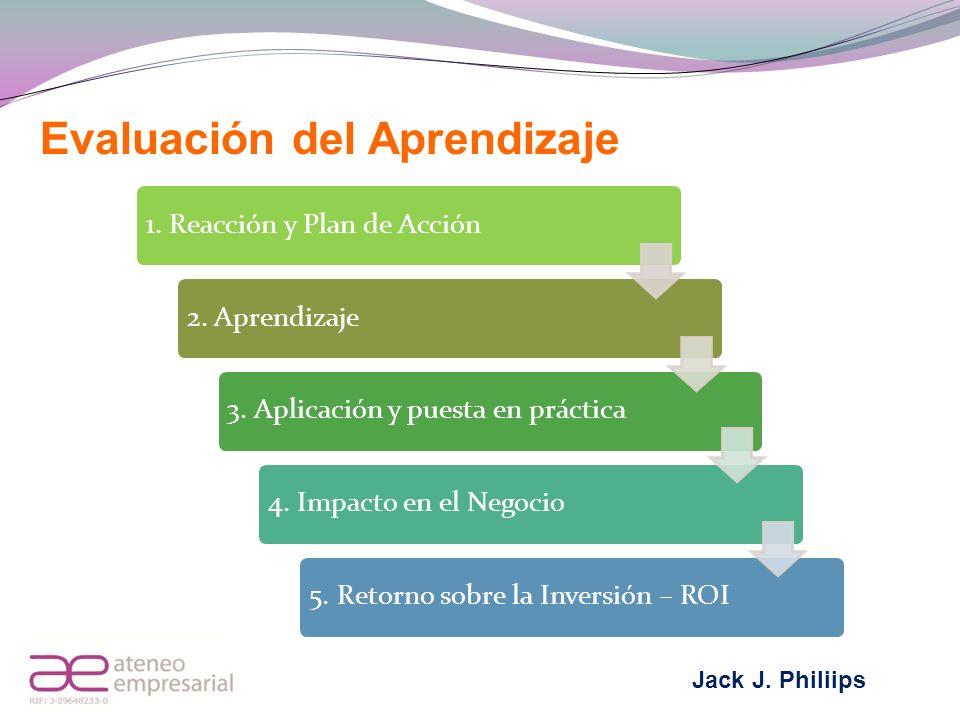 1. Reacción y Plan de Acción2. Aprendizaje3. Aplicación y puesta en práctica4. Impacto en el Negocio5. Retorno sobre la Inversión – ROI Evaluación del