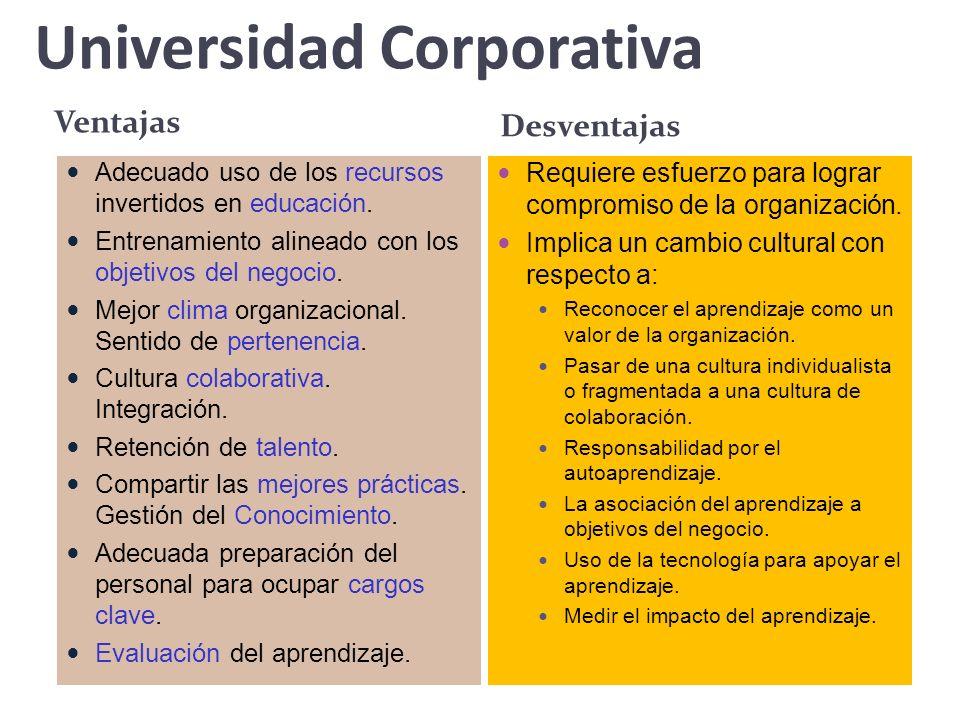 Universidad Corporativa Ventajas Adecuado uso de los recursos invertidos en educación. Entrenamiento alineado con los objetivos del negocio. Mejor cli