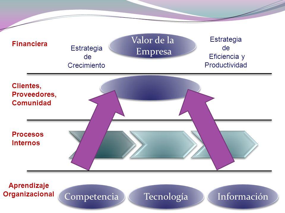 Competencia Tecnología Información Aprendizaje Organizacional Procesos Internos Clientes, Proveedores, Comunidad Financiera. Valor de la Empresa Valor