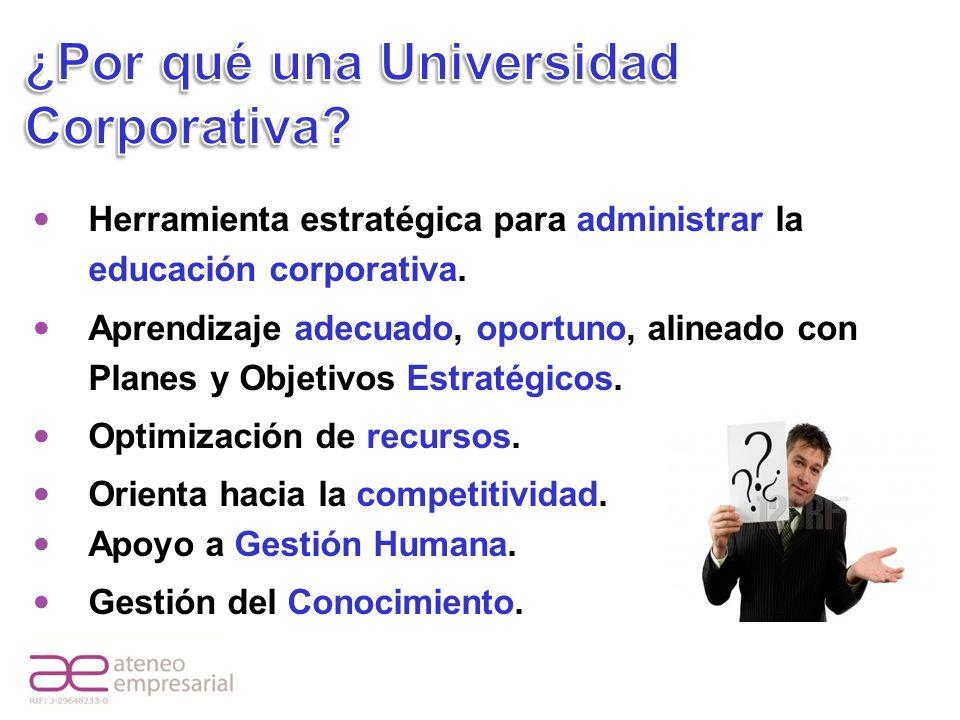 Universidad Corporativa Ventajas Adecuado uso de los recursos invertidos en educación.