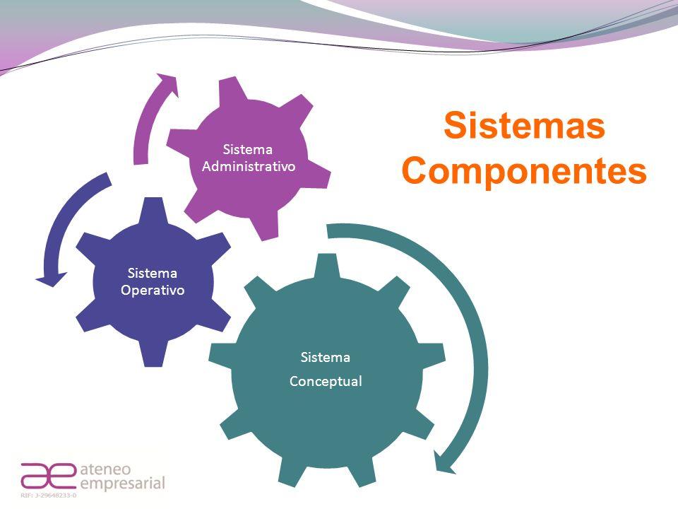 Sistema Conceptual Sistema Operativo Sistema Administrativo Sistemas Componentes