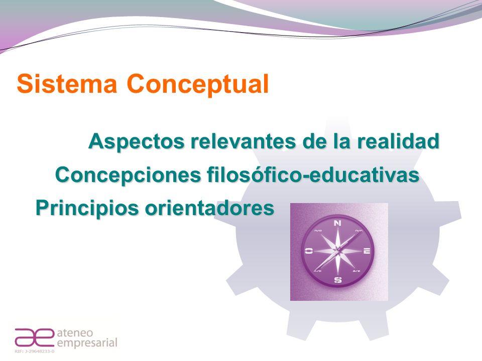 Sistema Conceptual Aspectos relevantes de la realidad Concepciones filosófico-educativas Principios orientadores
