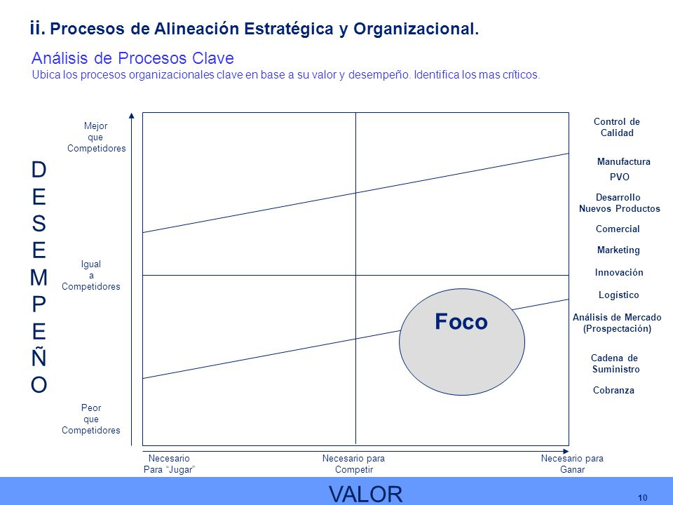 10 Análisis de Procesos Clave Ubica los procesos organizacionales clave en base a su valor y desempeño. Identifica los mas críticos. Mejor que Competi