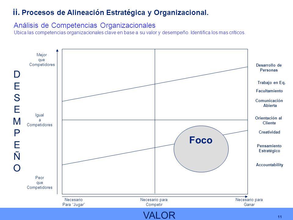 11 Análisis de Competencias Organizacionales Ubica las competencias organizacionales clave en base a su valor y desempeño. Identifica los mas críticos