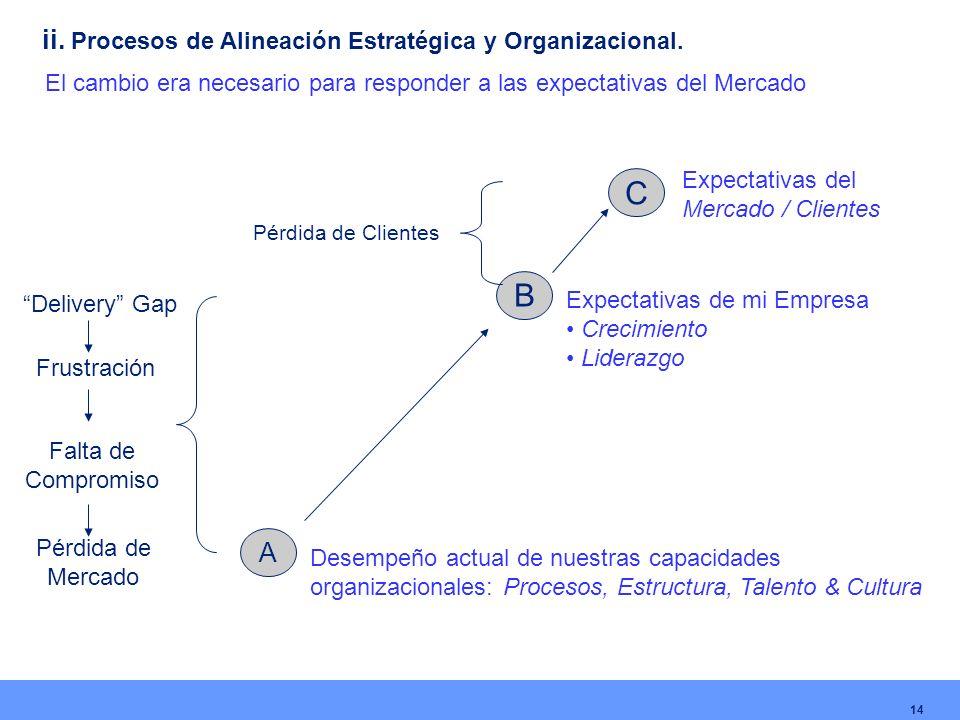 C Expectativas del Mercado / Clientes B Expectativas de mi Empresa Crecimiento Liderazgo A Desempeño actual de nuestras capacidades organizacionales: