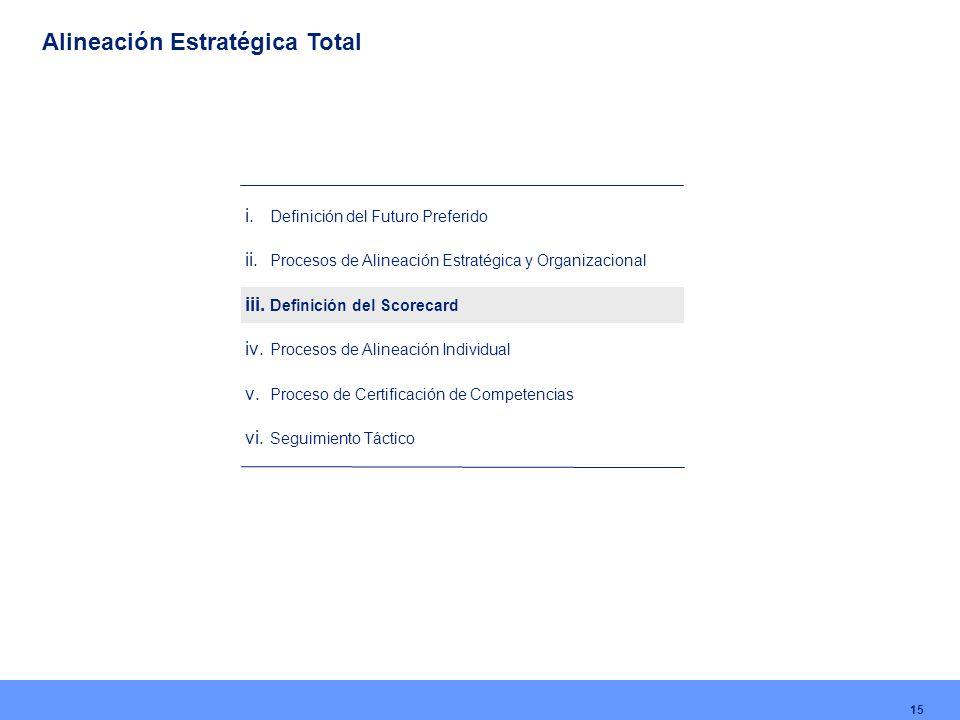 15 i. Definición del Futuro Preferido ii. Procesos de Alineación Estratégica y Organizacional iii. Definición del Scorecard iv. Procesos de Alineación