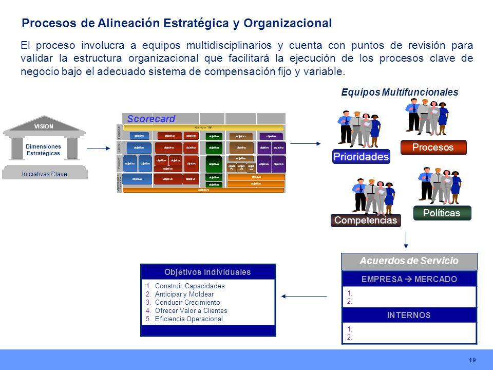 Procesos de Alineación Estratégica y Organizacional 19 EMPRESA MERCADO 1. 2. INTERNOS 1. 2. Scorecard Prioridades Procesos Políticas Competencias Equi