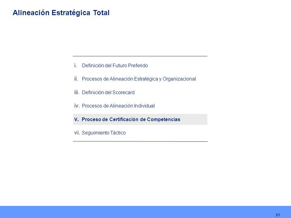 21 i. Definición del Futuro Preferido ii. Procesos de Alineación Estratégica y Organizacional iii. Definición del Scorecard iv. Procesos de Alineación