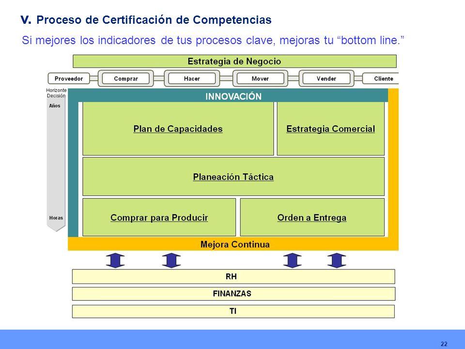 v. Proceso de Certificación de Competencias Si mejores los indicadores de tus procesos clave, mejoras tu bottom line. 22