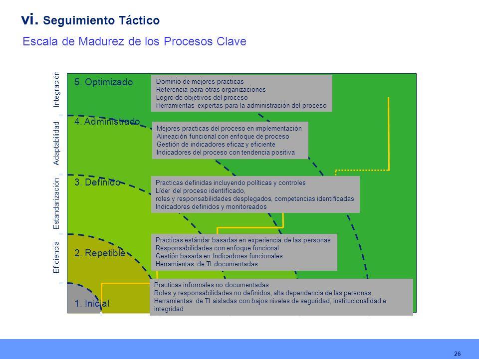 Estandarización Adaptabilidad Integración 1. Inicial 2. Repetible 3. Definido 4. Administrado 5. Optimizado Eficiencia Practicas informales no documen