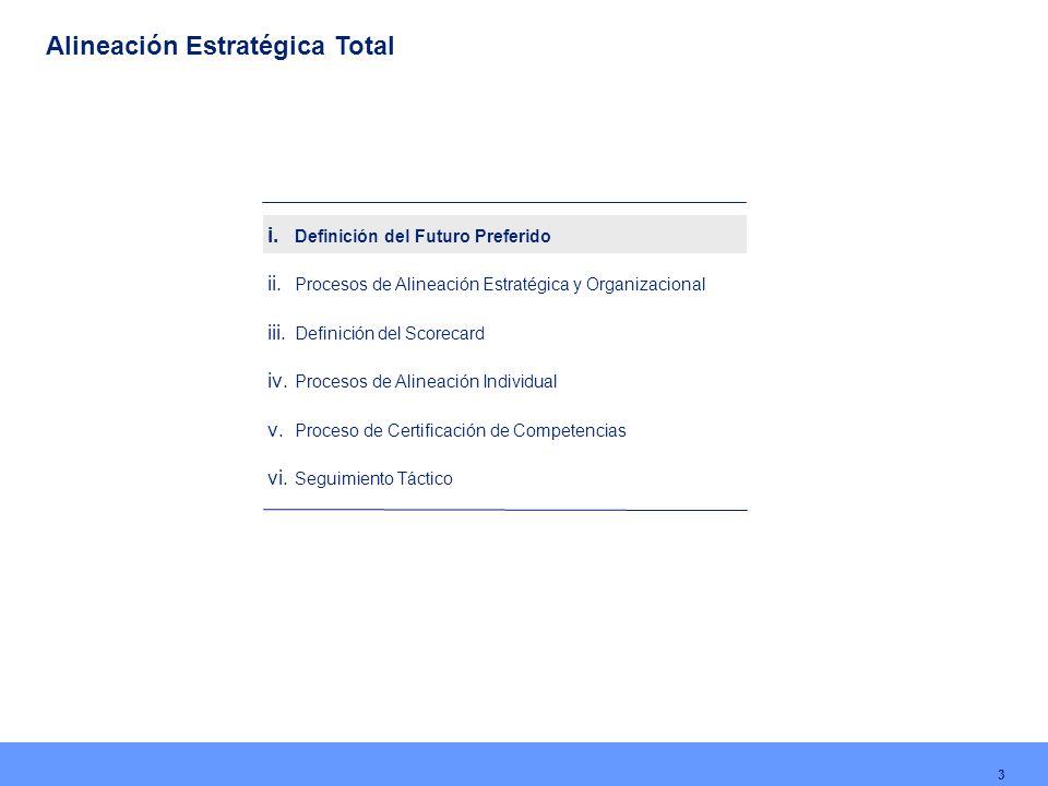 Alineación Estratégica Total 3 i. Definición del Futuro Preferido ii. Procesos de Alineación Estratégica y Organizacional iii. Definición del Scorecar