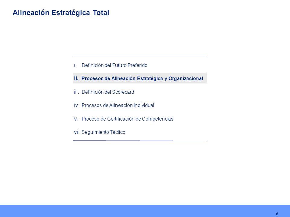 i. Definición del Futuro Preferido ii. Procesos de Alineación Estratégica y Organizacional iii. Definición del Scorecard iv. Procesos de Alineación In