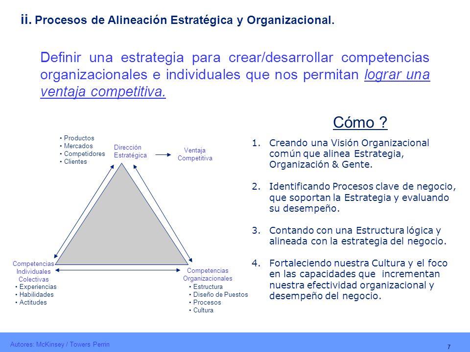 7 ii. Procesos de Alineación Estratégica y Organizacional. Dirección Estratégica Competencias Organizacionales Competencias Individuales Colectivas Ve