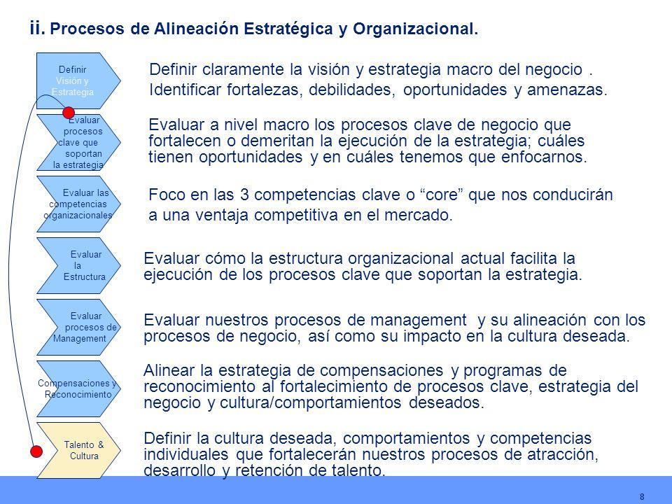 8 Definir Visión y Estrategia Evaluar procesos clave que soportan la estrategia Evaluar las competencias organizacionales Evaluar la Estructura Evalua