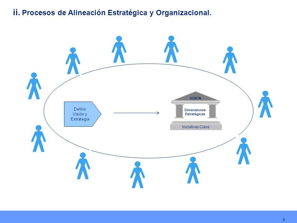 9 VISION Dimensiones Estratégicas Iniciativas Clave Definir Visión y Estrategia ii. Procesos de Alineación Estratégica y Organizacional.