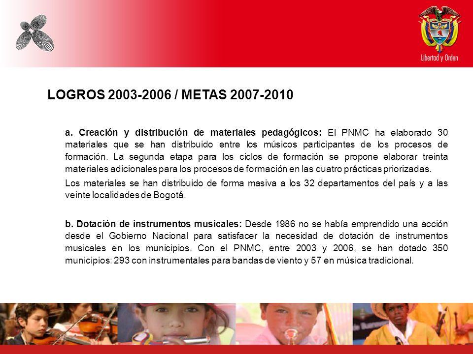 LOGROS 2003-2006 / METAS 2007-2010 a. Creación y distribución de materiales pedagógicos: El PNMC ha elaborado 30 materiales que se han distribuido ent