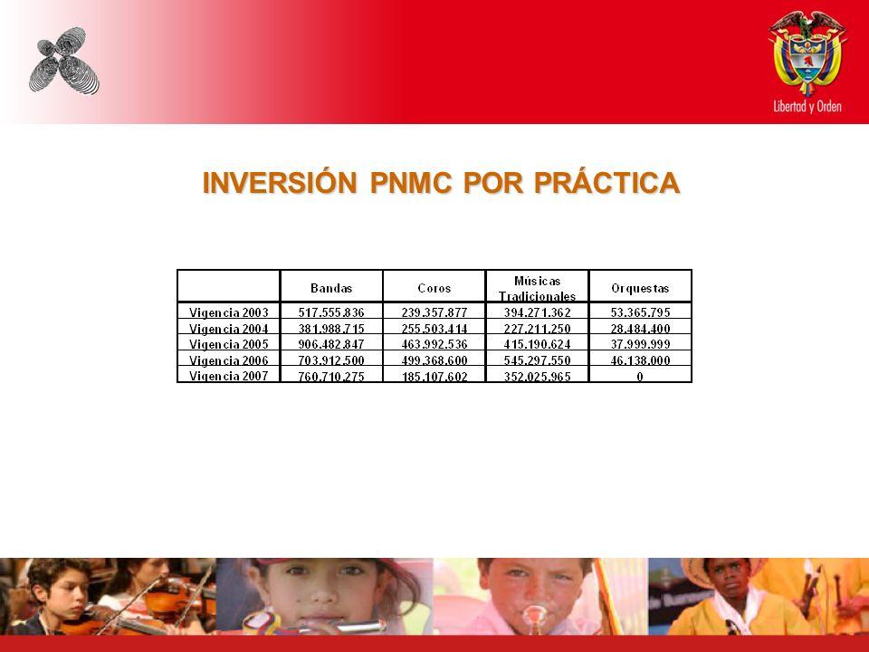 INVERSIÓN PNMC POR PRÁCTICA