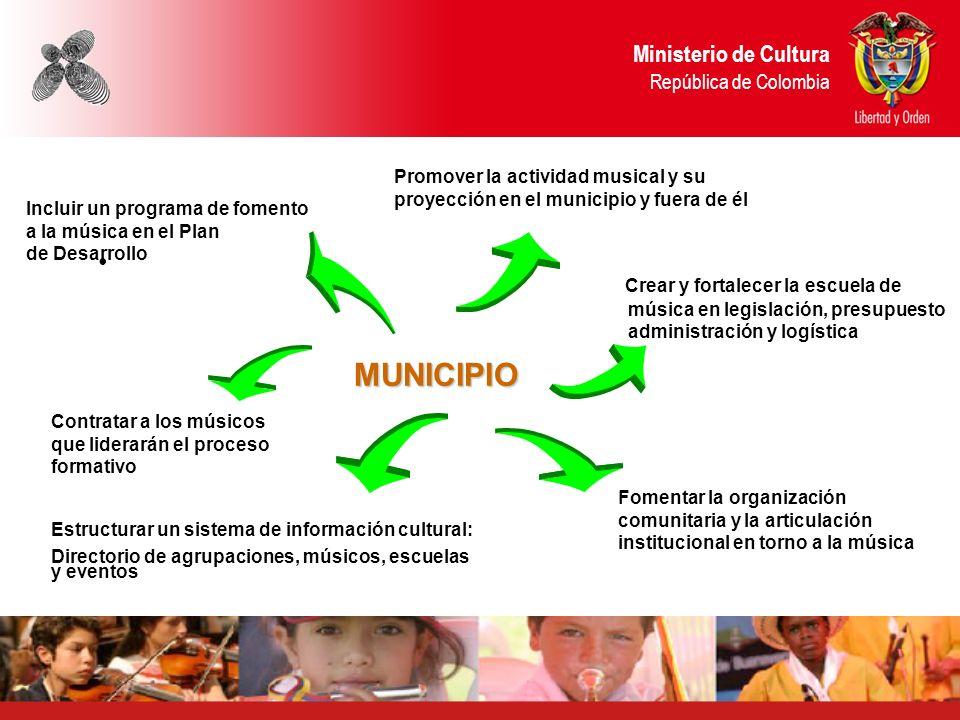 Ministerio de Cultura República de Colombia Ministerio de Cultura República de Colombia MUNICIPIO Incluir un programa de fomento a la música en el Pla