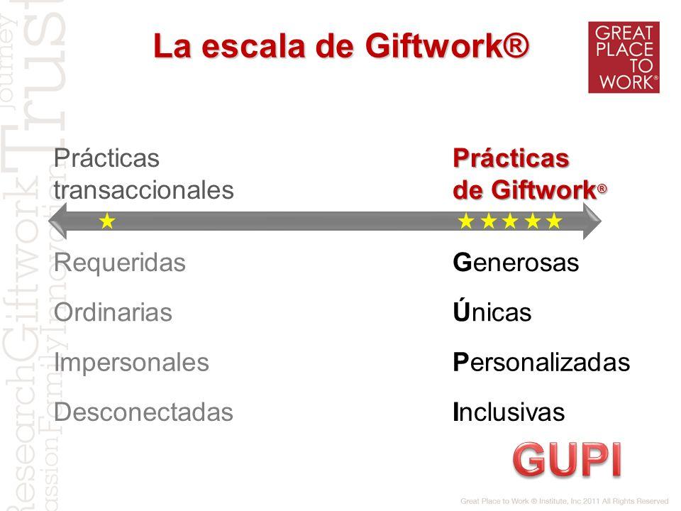 La escala de Giftwork® Prácticas transaccionalesPrácticas de Giftwork ® RequeridasGenerosas OrdinariasÚnicas ImpersonalesPersonalizadas DesconectadasI