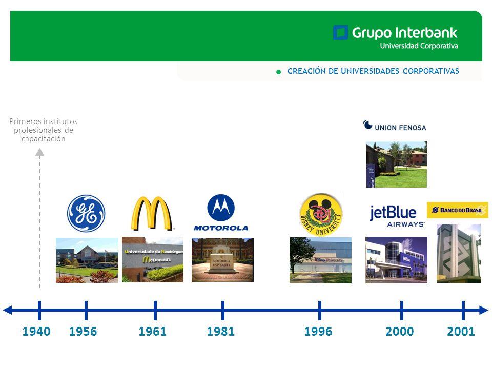1940200119811961199620001956 Primeros institutos profesionales de capacitación CREACIÓN DE UNIVERSIDADES CORPORATIVAS