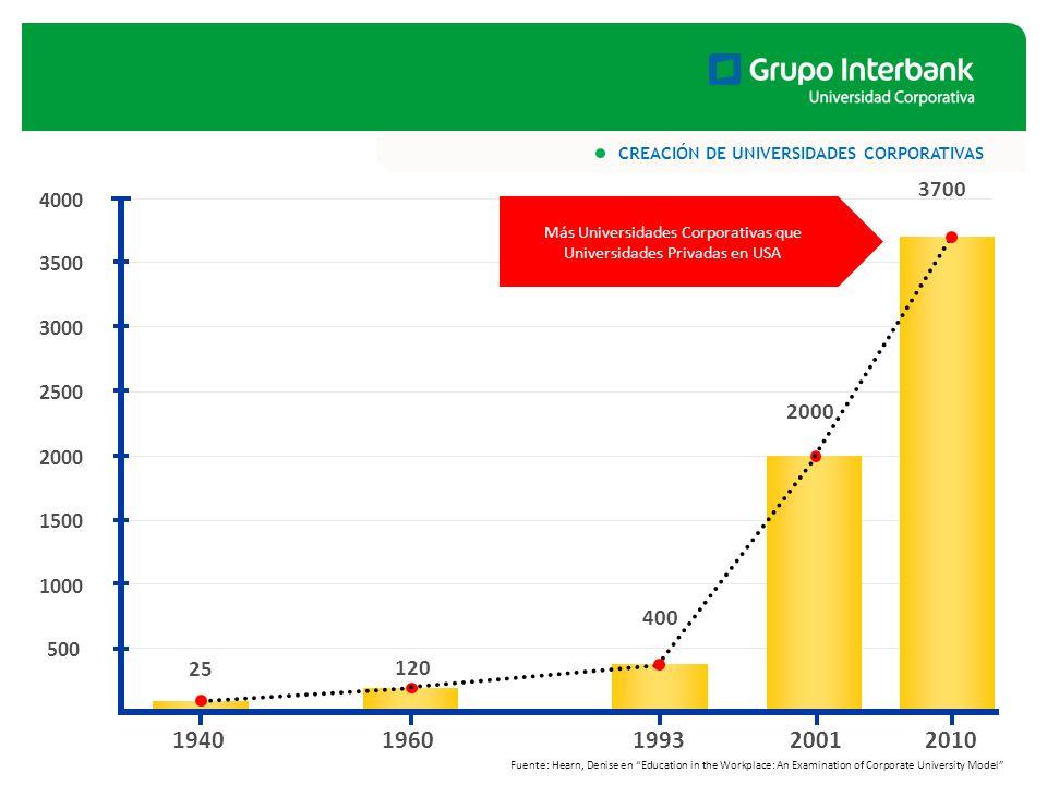 SENTIDO ESTRATÉGICO DE LA UNIVERSIDAD CORPORATIVA INTERBANK