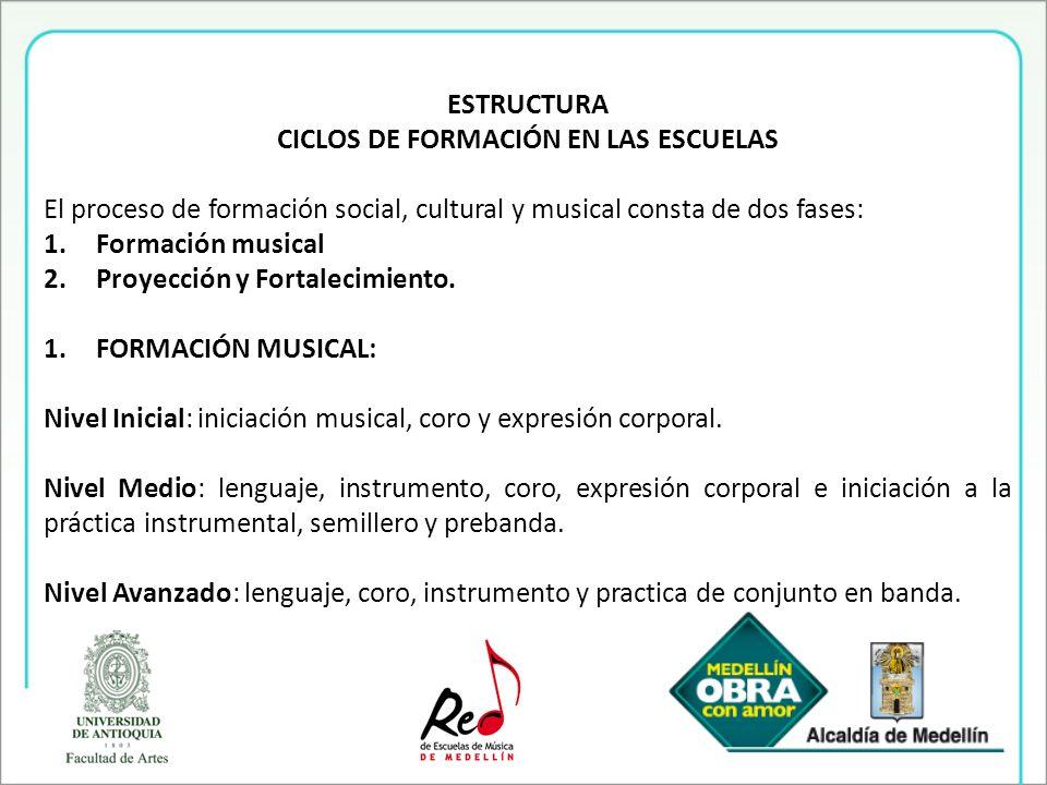 ESTRUCTURA CICLOS DE FORMACIÓN EN LAS ESCUELAS El proceso de formación social, cultural y musical consta de dos fases: 1.Formación musical 2.Proyecció