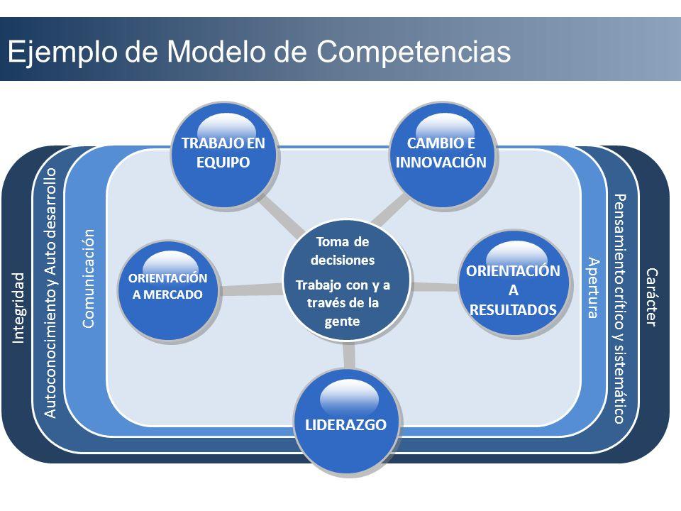 Ejemplo de Modelo de Competencias LIDERAZGO Toma de decisiones Trabajo con y a través de la gente ORIENTACIÓN A MERCADO ORIENTACIÓN A RESULTADOS TRABA