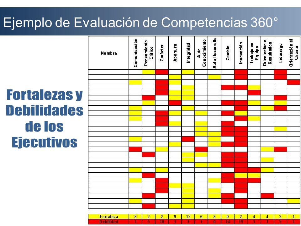 Ejemplo de Evaluación de Competencias 360°