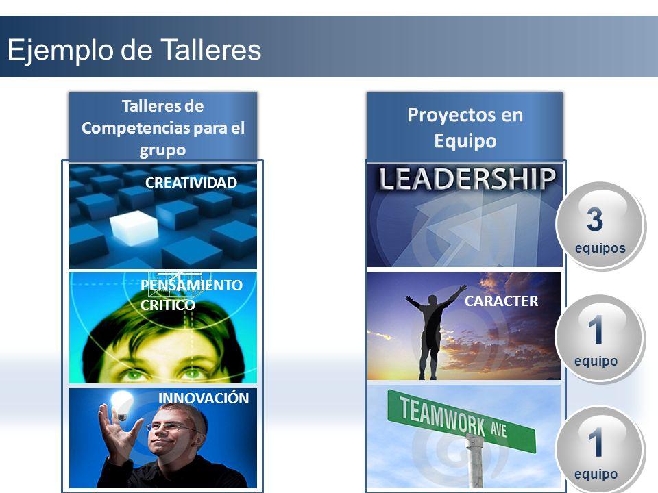 CARACTER Ejemplo de Talleres Talleres de Competencias para el grupo Proyectos en Equipo CREATIVIDAD PENSAMIENTO CRITICO INNOVACIÓN 3 equipos 3 equipos