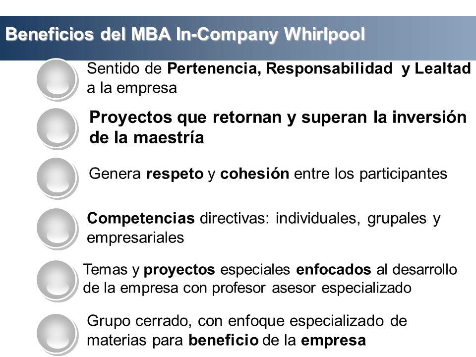 Beneficios del MBA In-Company Whirlpool Sentido de Pertenencia, Responsabilidad y Lealtad a la empresa Competencias directivas: individuales, grupales
