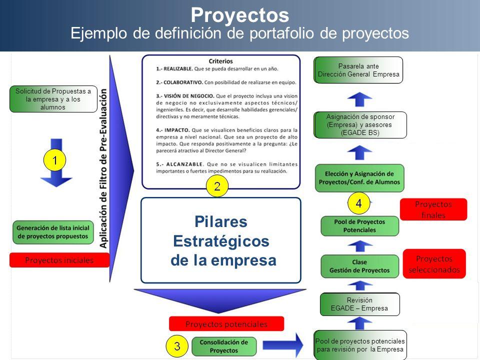 Proyectos Ejemplo de definición de portafolio de proyectos Pilares Estratégicos de la empresa Solicitud de Propuestas a la empresa y a los alumnos Asi