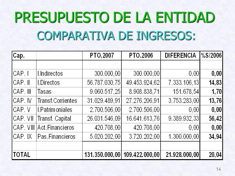 13 SERVICIO DE INFORMACION Y ATENCIÓN CIUDADANA : Se incluyen dos partidas con una dotación total de 126.000, como un primer paso para la implantación