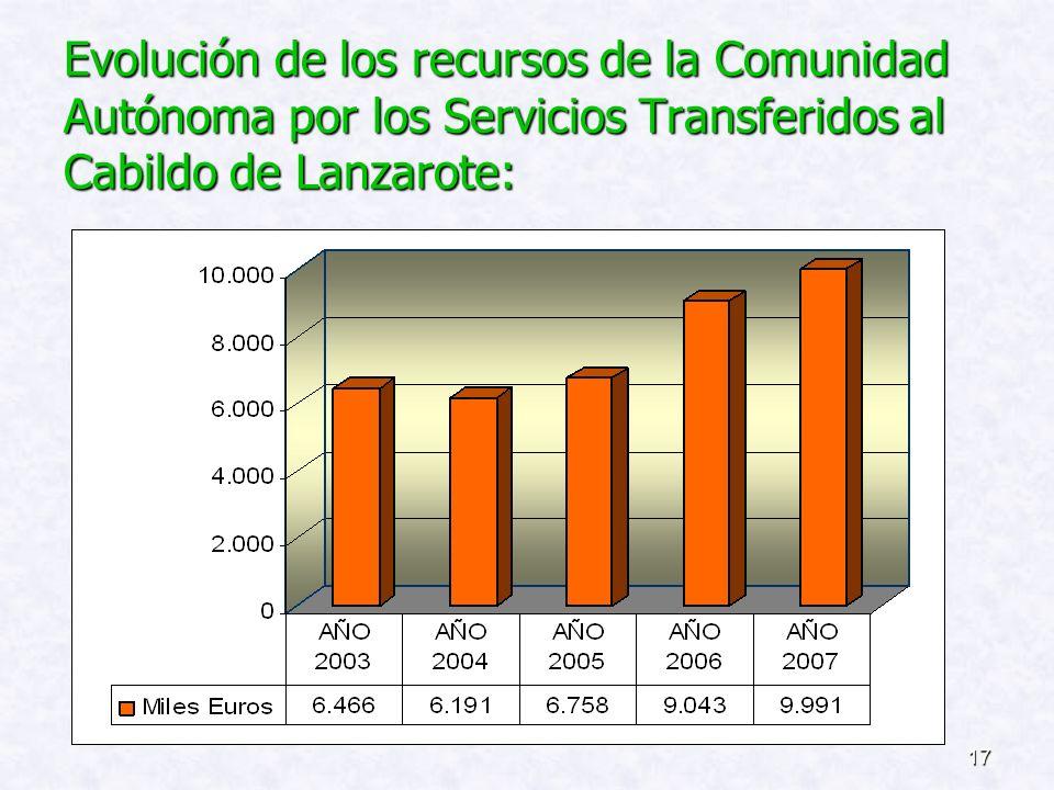 16 ( Datos obtenidos de la Ley 12/2006, de 28 de Diciembre, de Presupuestos Generales de la Comunidad Autónoma de Canarias para el 2007 ).
