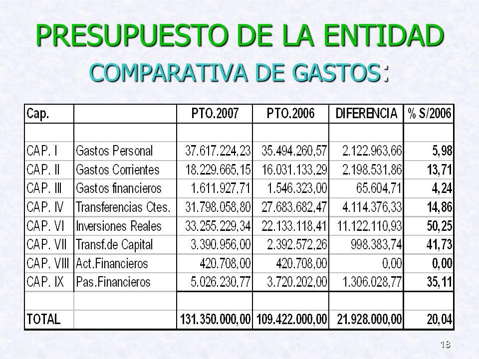 17 Evolución de los recursos de la Comunidad Autónoma por los Servicios Transferidos al Cabildo de Lanzarote: