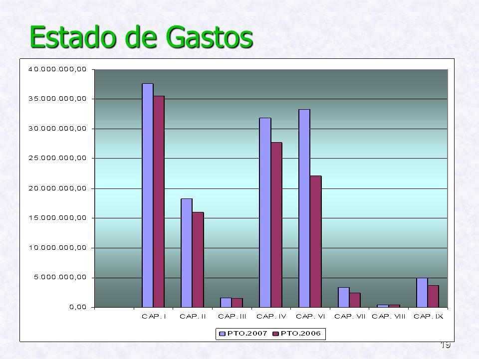 18 PRESUPUESTO DE LA ENTIDAD COMPARATIVA DE GASTOS :